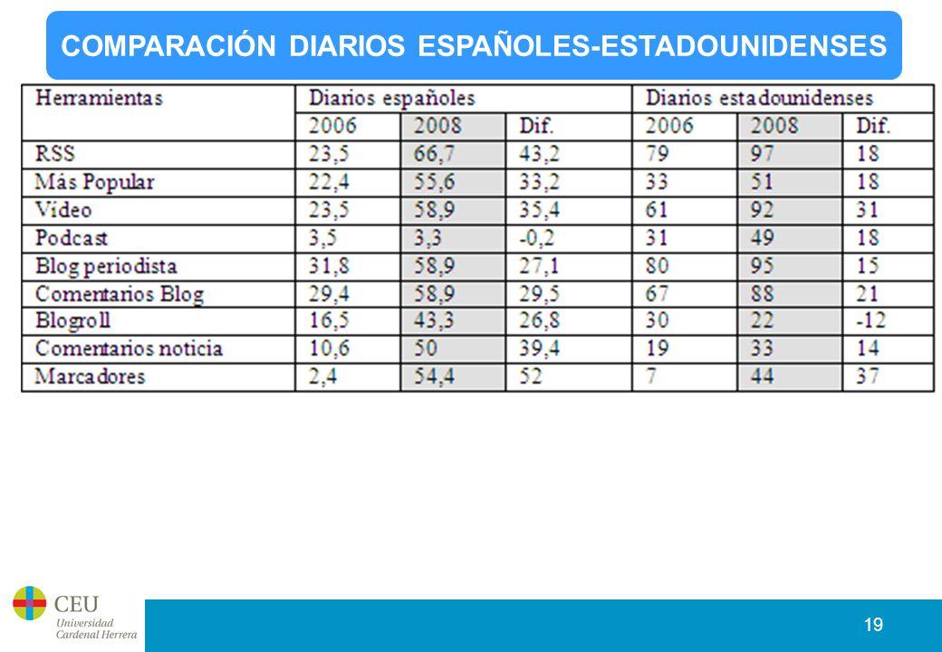 19 COMPARACIÓN DIARIOS ESPAÑOLES-ESTADOUNIDENSES