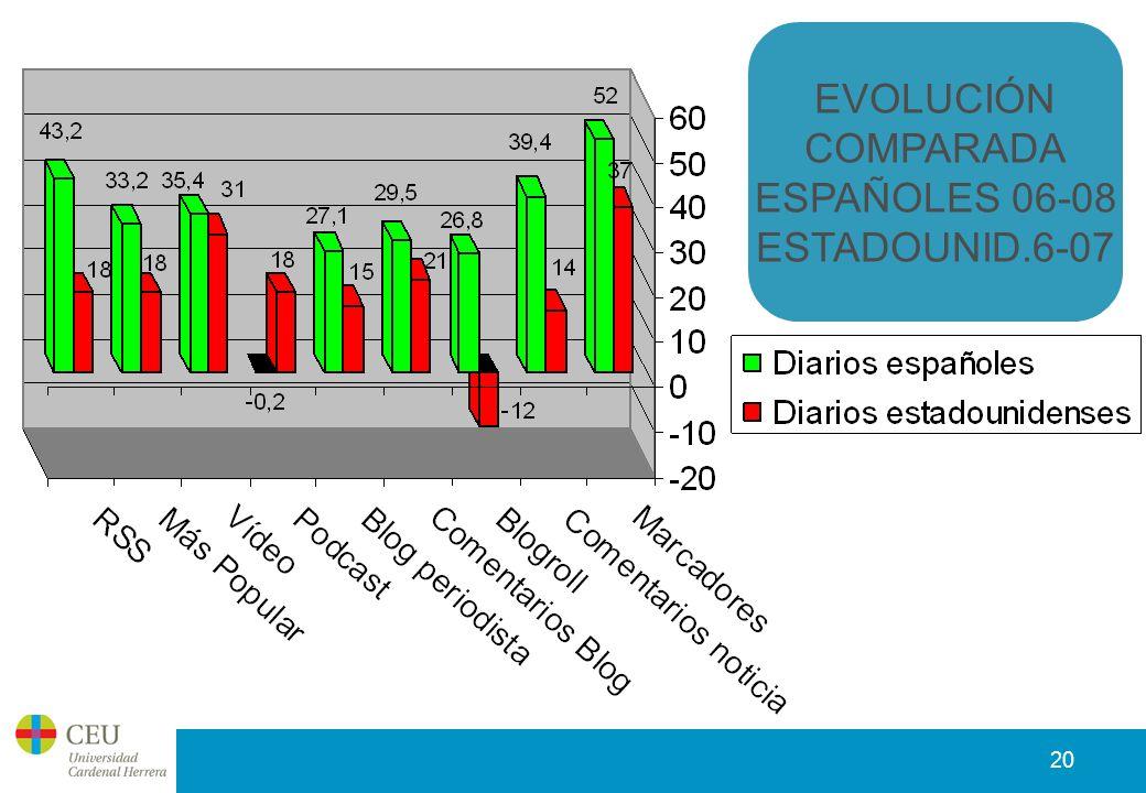 20 EVOLUCIÓN COMPARADA ESPAÑOLES 06-08 ESTADOUNID.6-07