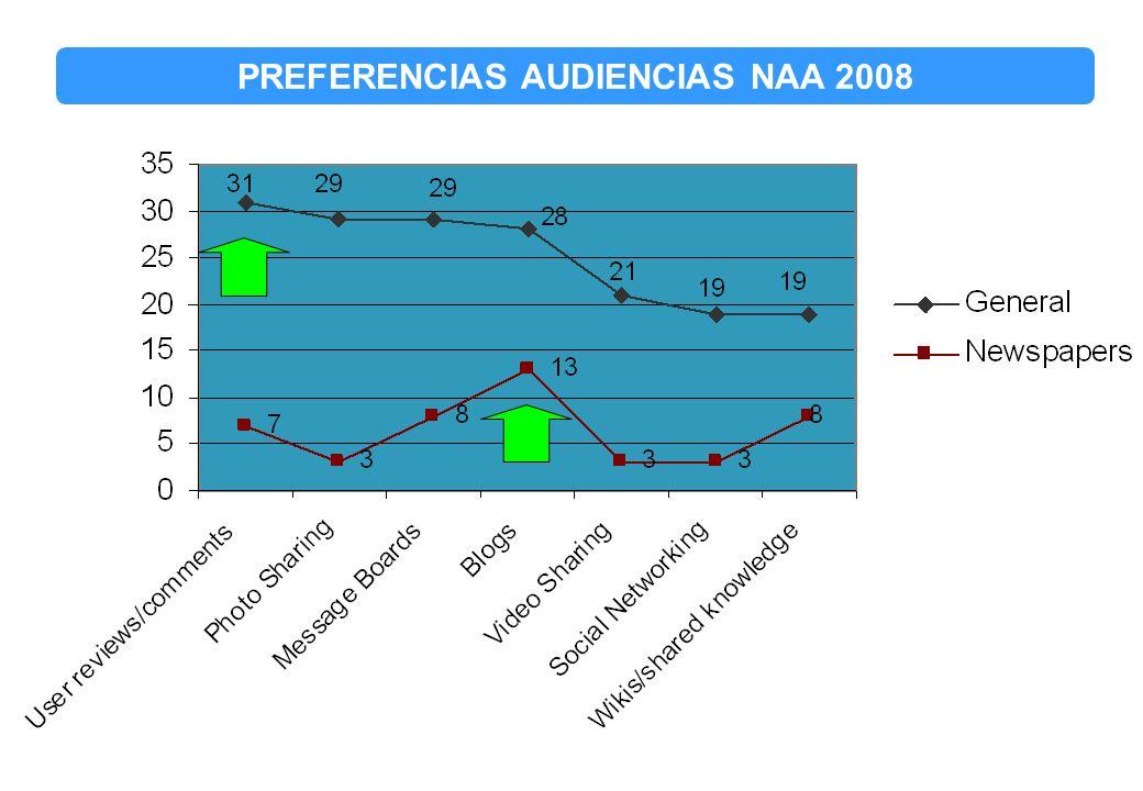 PREFERENCIAS AUDIENCIAS NAA 2008