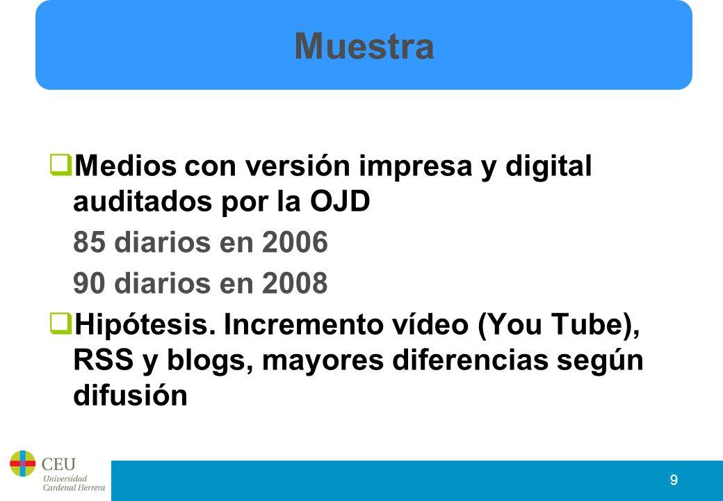 9 Medios con versión impresa y digital auditados por la OJD 85 diarios en 2006 90 diarios en 2008 Hipótesis.
