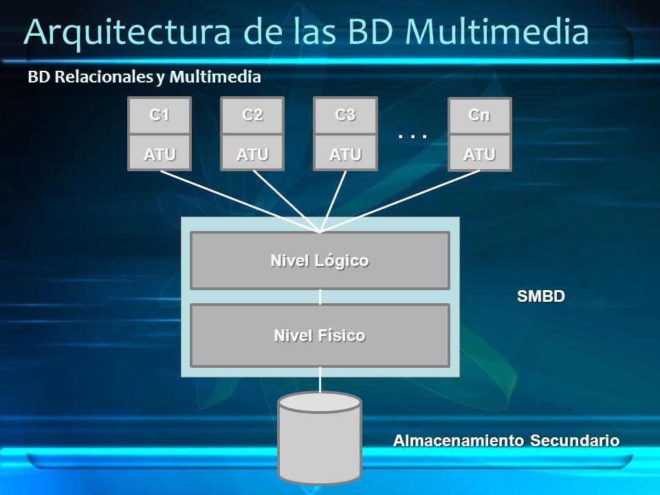 Arquitectura de las BD MultimediaC1ATUC2ATUC3ATU... CnATU Nivel Lógico Nivel Físico Almacenamiento Secundario SMBD BD Relacionales y Multimedia