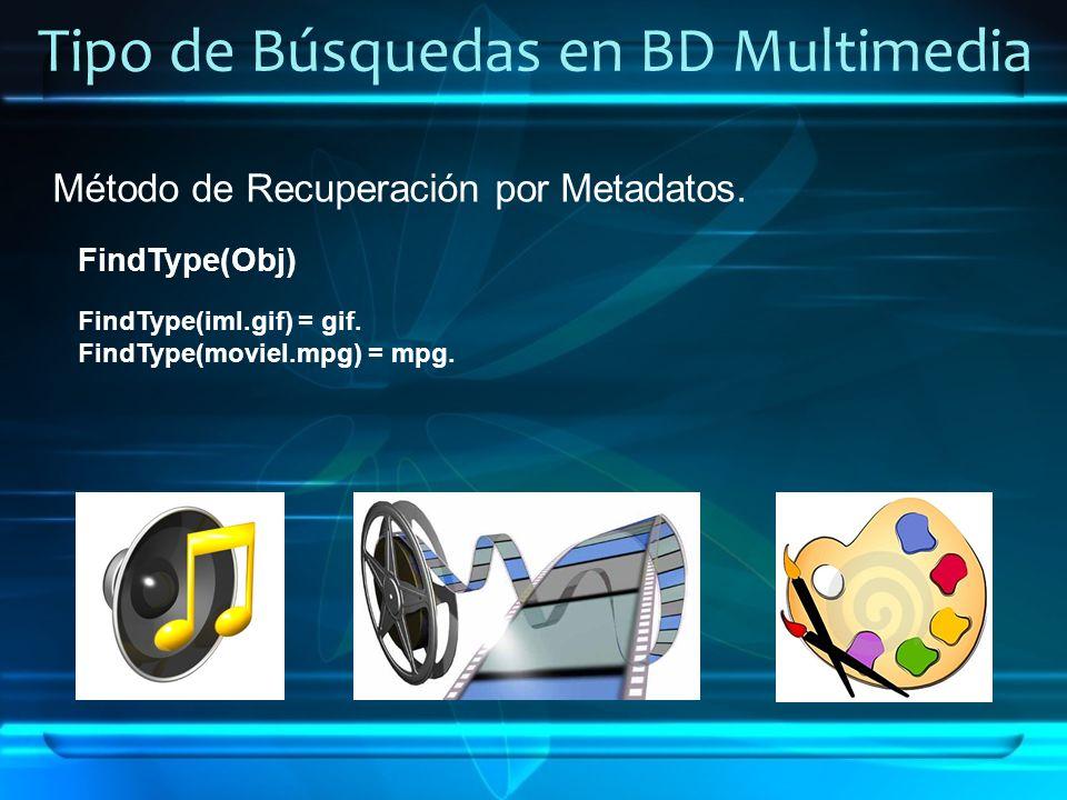 Tipo de Búsquedas en BD Multimedia Método de Recuperación por Metadatos. FindType(Obj) FindType(iml.gif) = gif. FindType(moviel.mpg) = mpg.