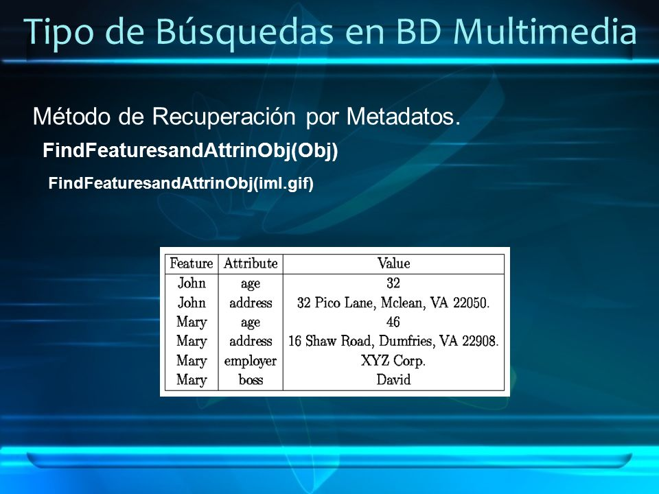 Tipo de Búsquedas en BD Multimedia Método de Recuperación por Metadatos. FindFeaturesandAttrinObj(Obj) FindFeaturesandAttrinObj(iml.gif)