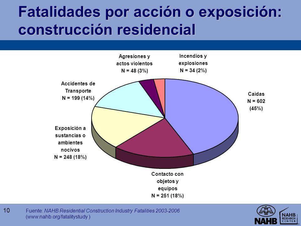 Fatalidades por acción o exposición: construcción residencial Fuente: NAHB Residential Construction Industry Fatalities 2003-2006 (www.nahb.org/fatali