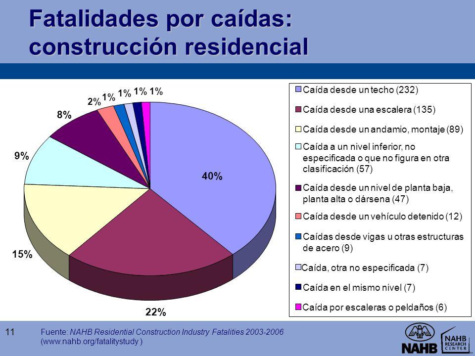 Fatalidades por caídas: construcción residencial 11 Fuente: NAHB Residential Construction Industry Fatalities 2003-2006 (www.nahb.org/fatalitystudy )