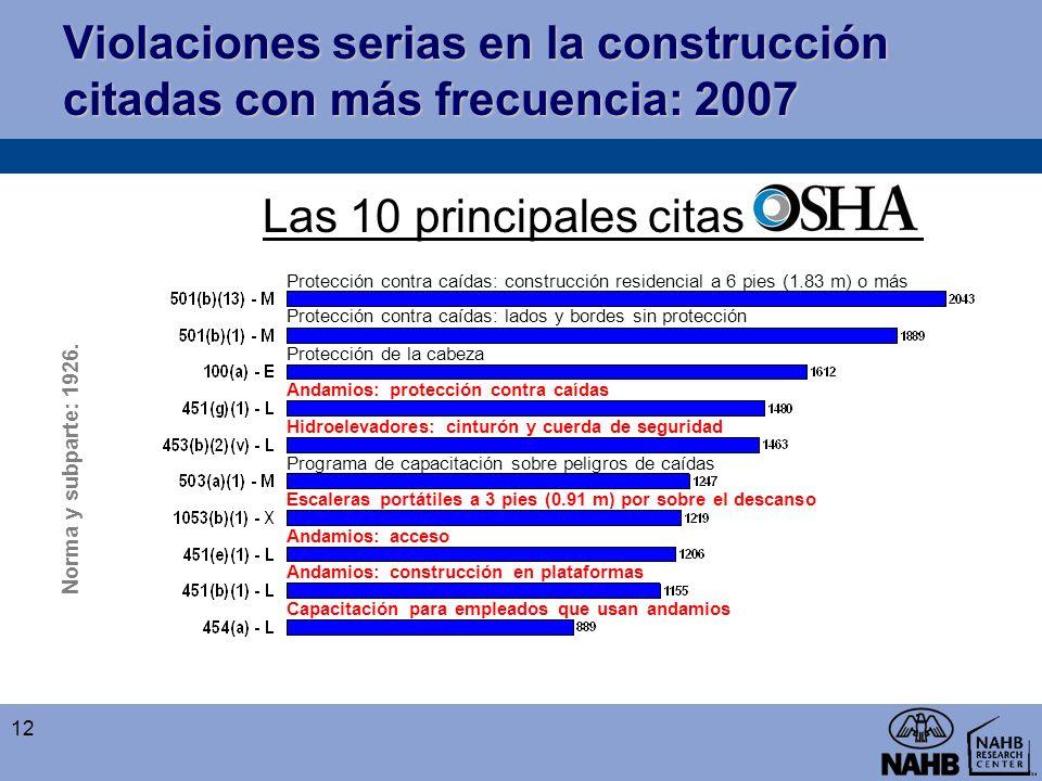 Violaciones serias en la construcción citadas con más frecuencia: 2007 Norma y subparte: 1926. Las 10 principales citas. Protección contra caídas: con