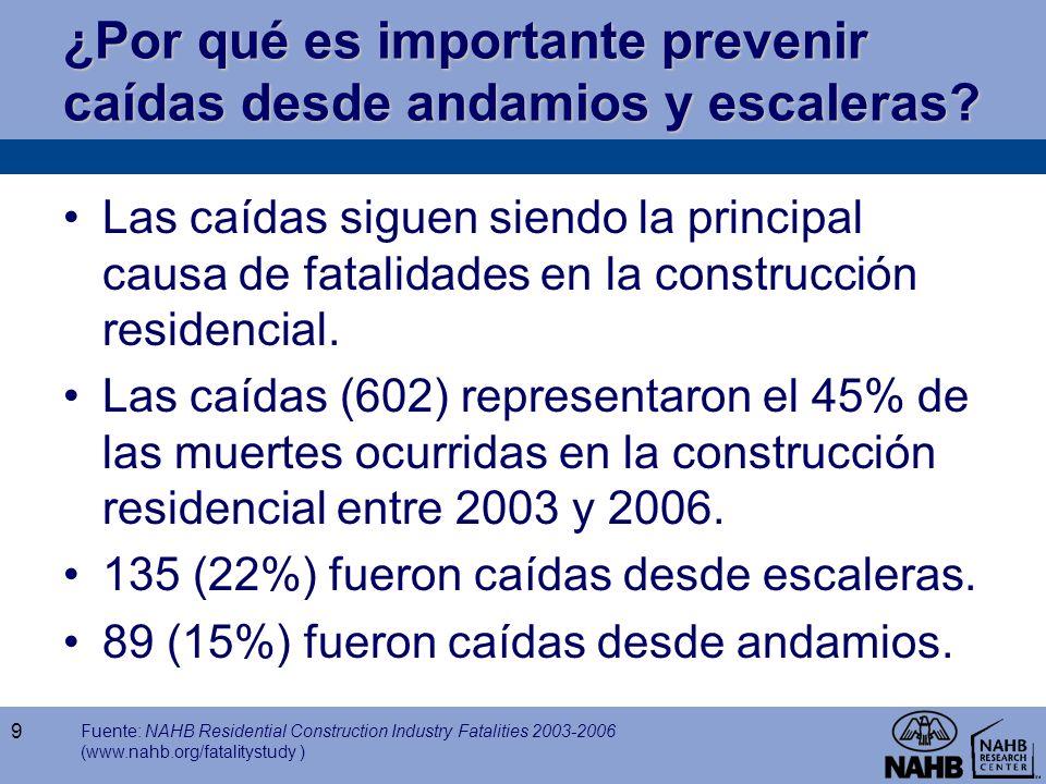 ¿Por qué es importante prevenir caídas desde andamios y escaleras? Las caídas siguen siendo la principal causa de fatalidades en la construcción resid