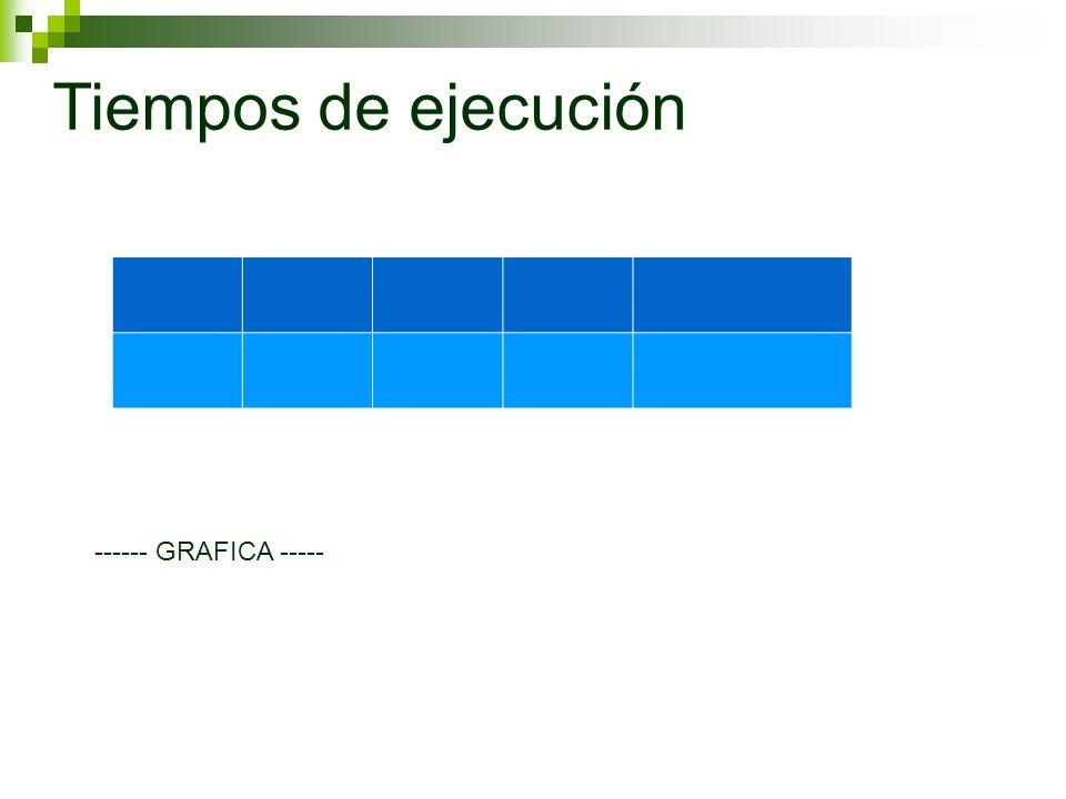 Tiempos de ejecución ------ GRAFICA -----