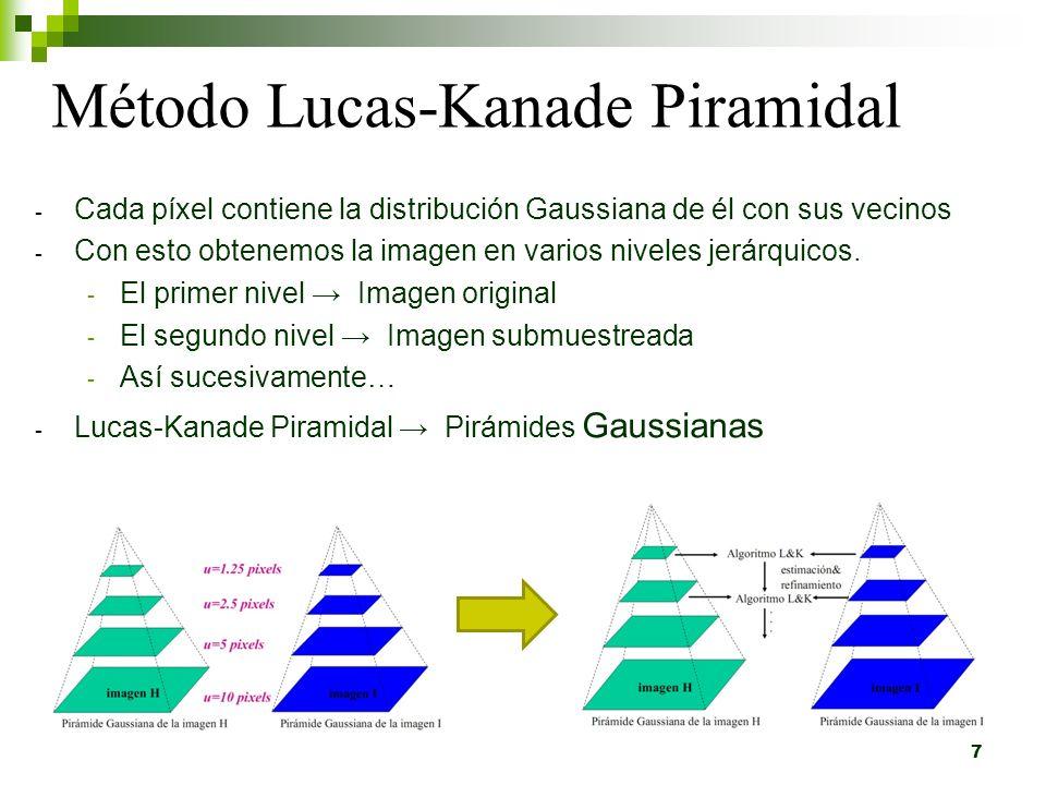 Lukas-Kanade Piramidal: Implementación Crear N imágenes aplicando suavizado gausiano Para cada nivel de la piramide Fin Para Obtener la posición del punto en esa imagen Calcular el vector movimiento aplicando Lukas Kanade Sumar el vector movimiento en un acumulador