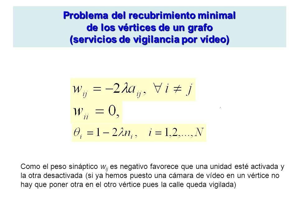 Problema del recubrimiento minimal de los vértices de un grafo (servicios de vigilancia por vídeo), Como el peso sináptico w ij es negativo favorece q