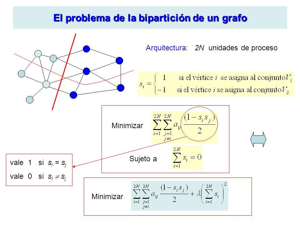 El problema de la bipartición de un grafo Arquitectura: 2N unidades de proceso Minimizar Sujeto a Minimizar vale 1 si s i = s j vale 0 si s i s j