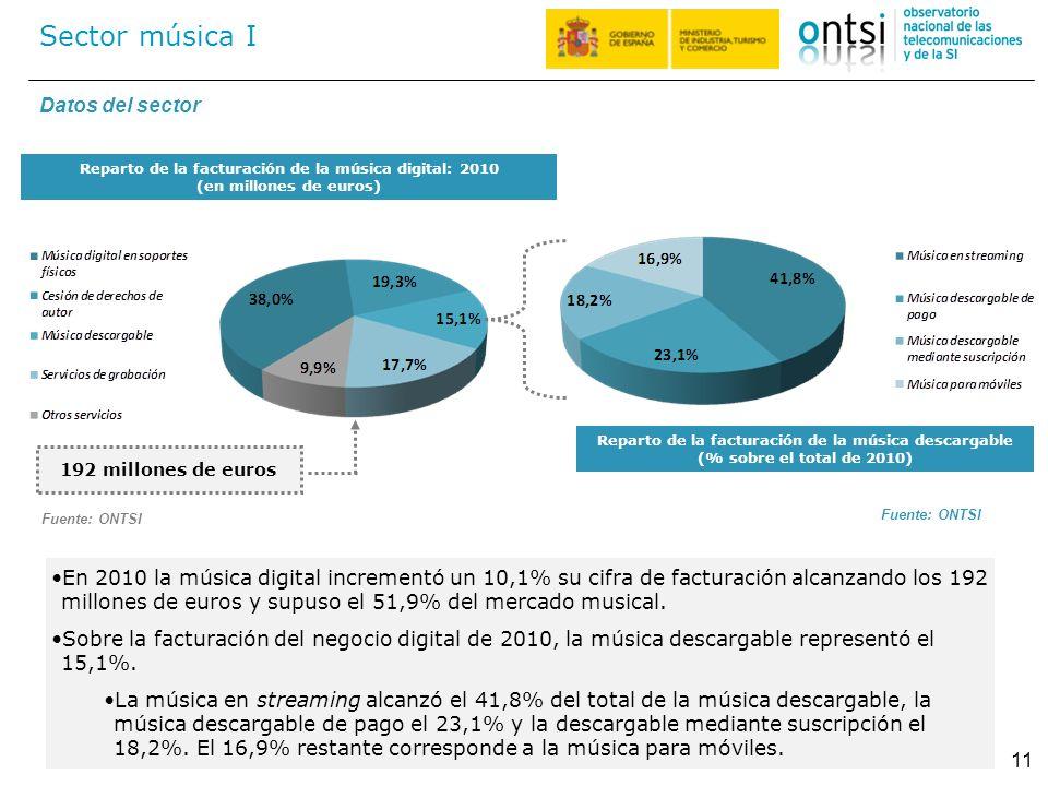 192 millones de euros Reparto de la facturación de la música descargable (% sobre el total de 2010) Datos del sector Sector música I 11 En 2010 la mús