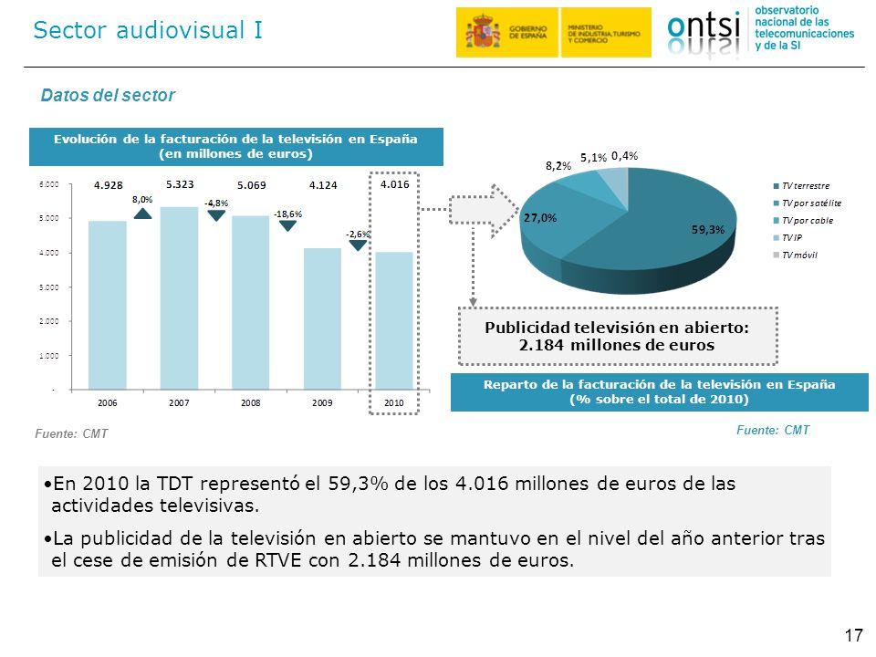 Sector audiovisual I 17 En 2010 la TDT representó el 59,3% de los 4.016 millones de euros de las actividades televisivas. La publicidad de la televisi