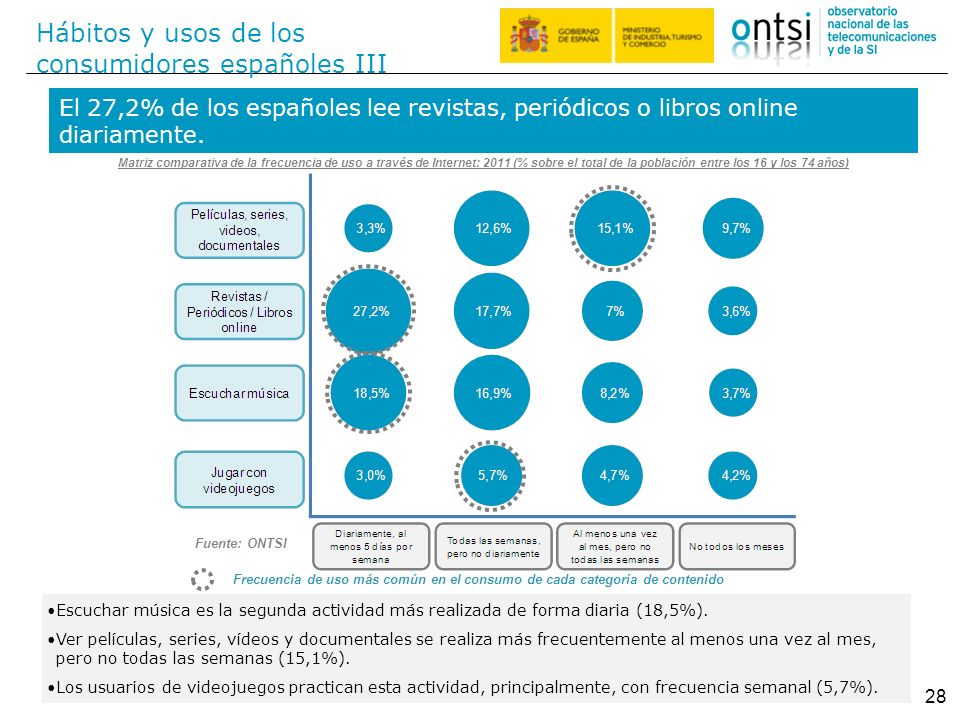 Hábitos y usos de los consumidores españoles III 28 El 27,2% de los españoles lee revistas, periódicos o libros online diariamente. Escuchar música es