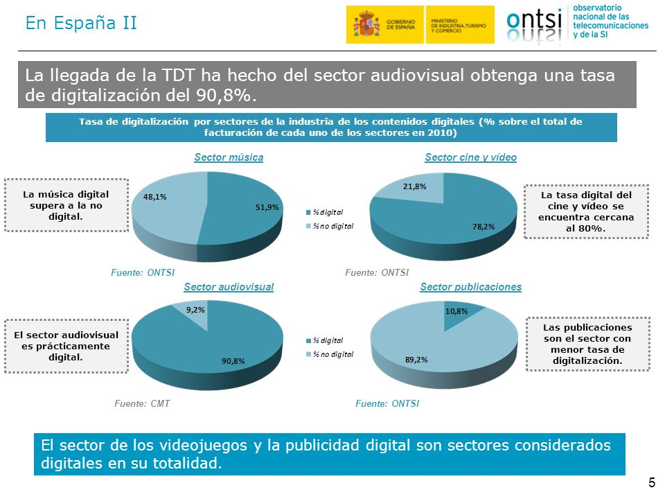 La llegada de la TDT ha hecho del sector audiovisual obtenga una tasa de digitalización del 90,8%. 5 En España II Tasa de digitalización por sectores