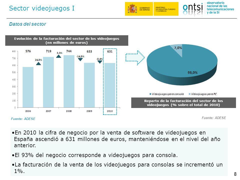 Evolución de la facturación del sector de los videojuegos (en millones de euros) Sector videojuegos I 8 En 2010 la cifra de negocio por la venta de so