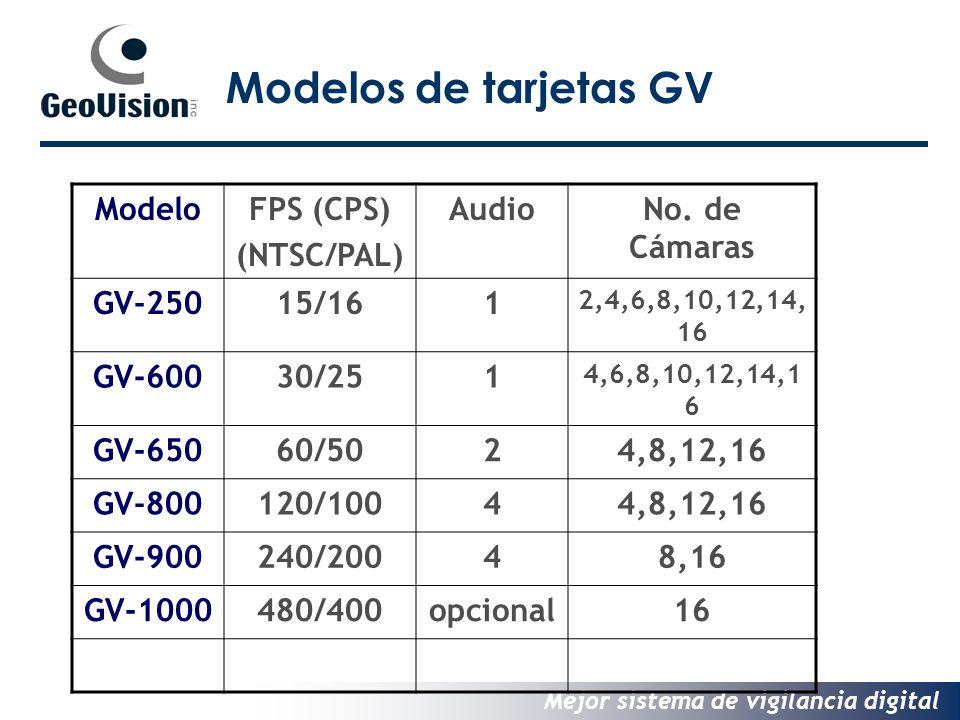 Mejor sistema de vigilancia digital Modelos de tarjetas GV ModeloFPS (CPS) (NTSC/PAL) AudioNo.