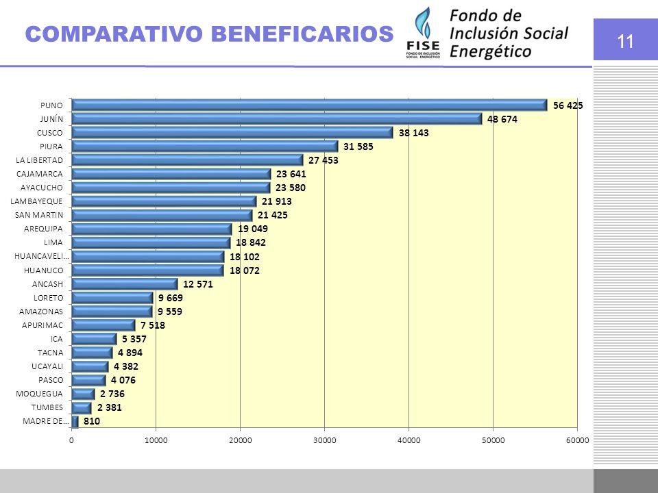 11 BENEFICIARIOS FISE EN EL PADRON (familias) POR REGIÓN COMPARATIVO BENEFICARIOS