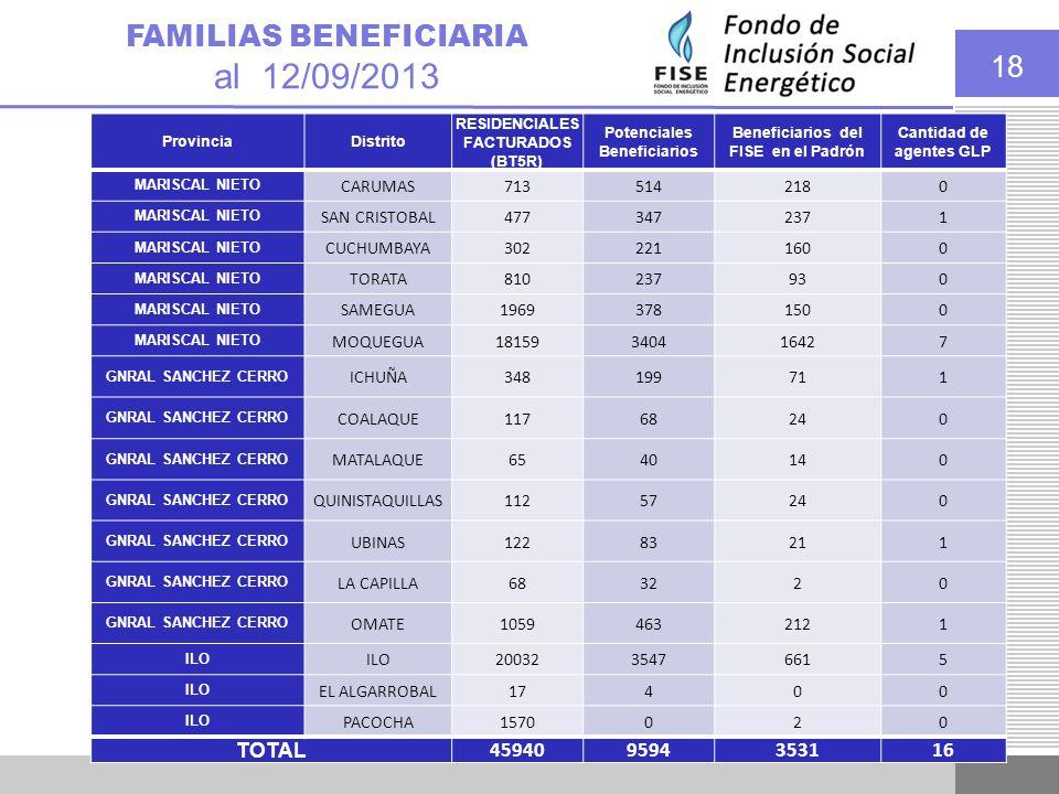 18 FAMILIAS BENEFICIARIA al 12/09/2013 ProvinciaDistrito RESIDENCIALES FACTURADOS (BT5R) Potenciales Beneficiarios Beneficiarios del FISE en el Padrón