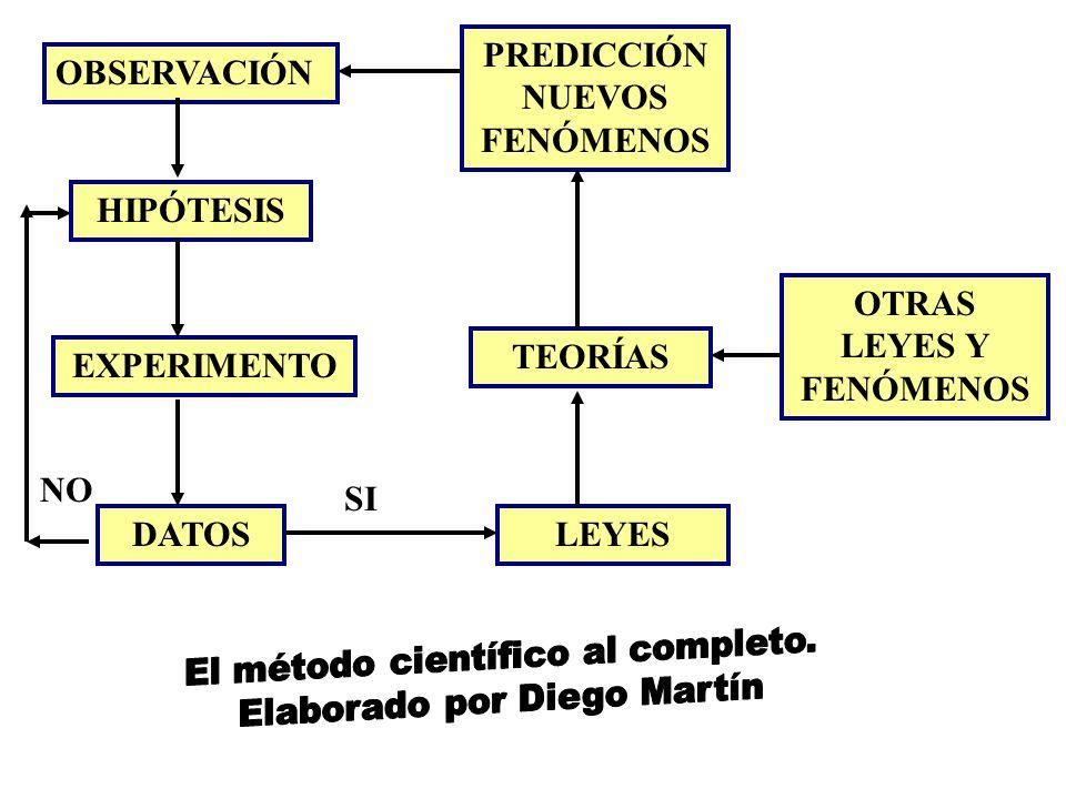 MÉTODO CIENTÍFICO El MÉTODO CIENTÍFICO por tanto constituye un proceso cerrado, sin fin. Lo estudiado hasta el momento ABRE nuevos caminos al científi