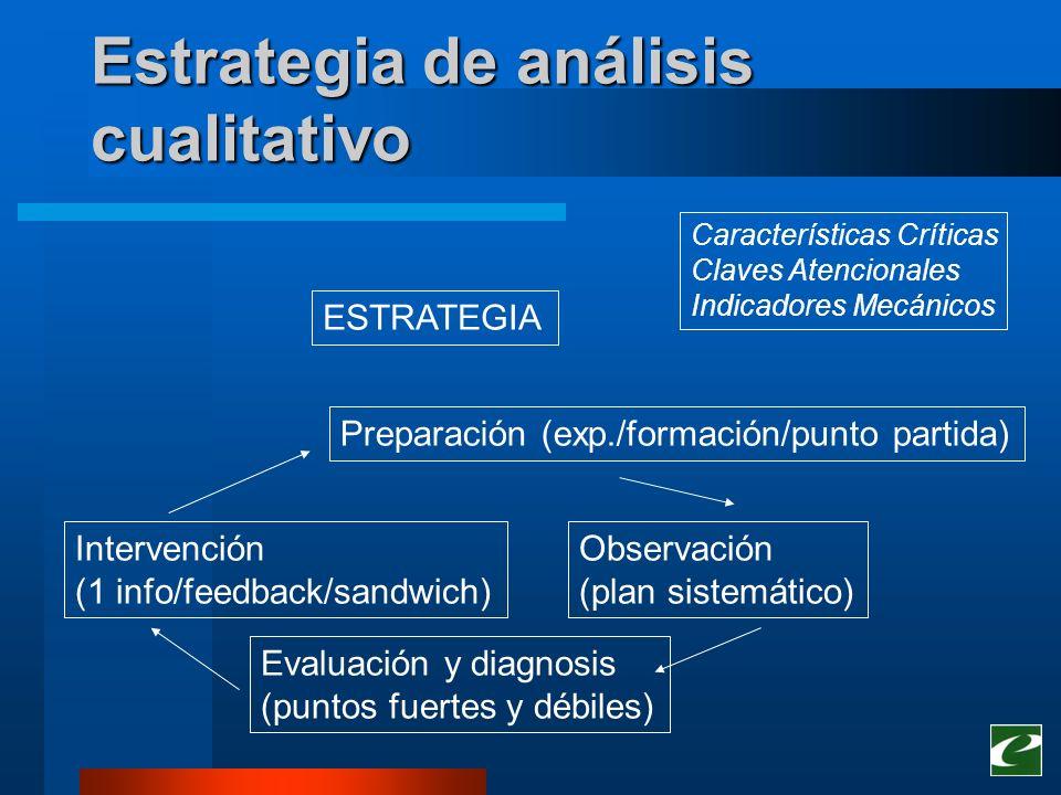 Estrategia de análisis cualitativo ESTRATEGIA Preparación (exp./formación/punto partida) Observación (plan sistemático) Intervención (1 info/feedback/