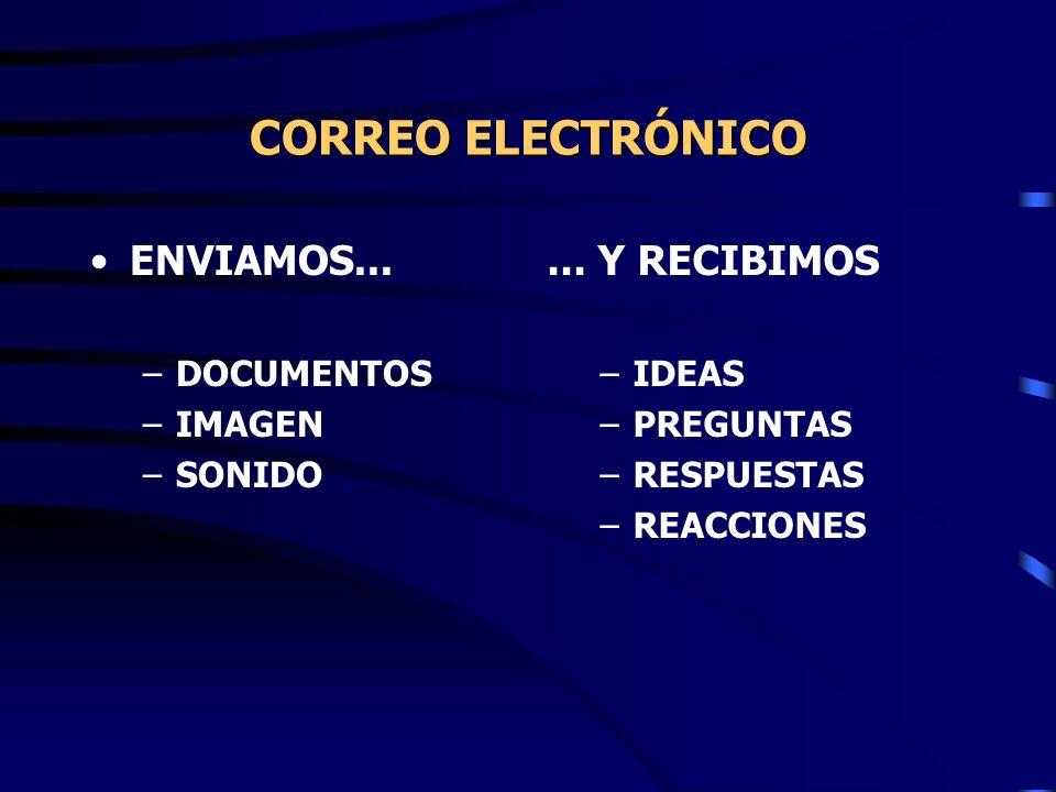 CORREO ELECTRÓNICO ENVIAMOS... –DOCUMENTOS –IMAGEN –SONIDO... Y RECIBIMOS –IDEAS –PREGUNTAS –RESPUESTAS –REACCIONES