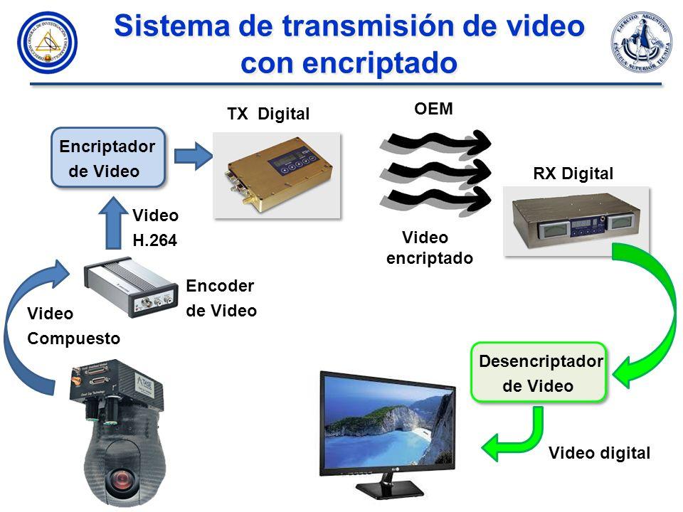 Sistema de transmisión de video con encriptado Sistema de transmisión de video con encriptado TX Digital RX Digital OEM Video digital Video Compuesto Encoder de Video Video H.264 Encriptador de Video Desencriptador de Video Video encriptado