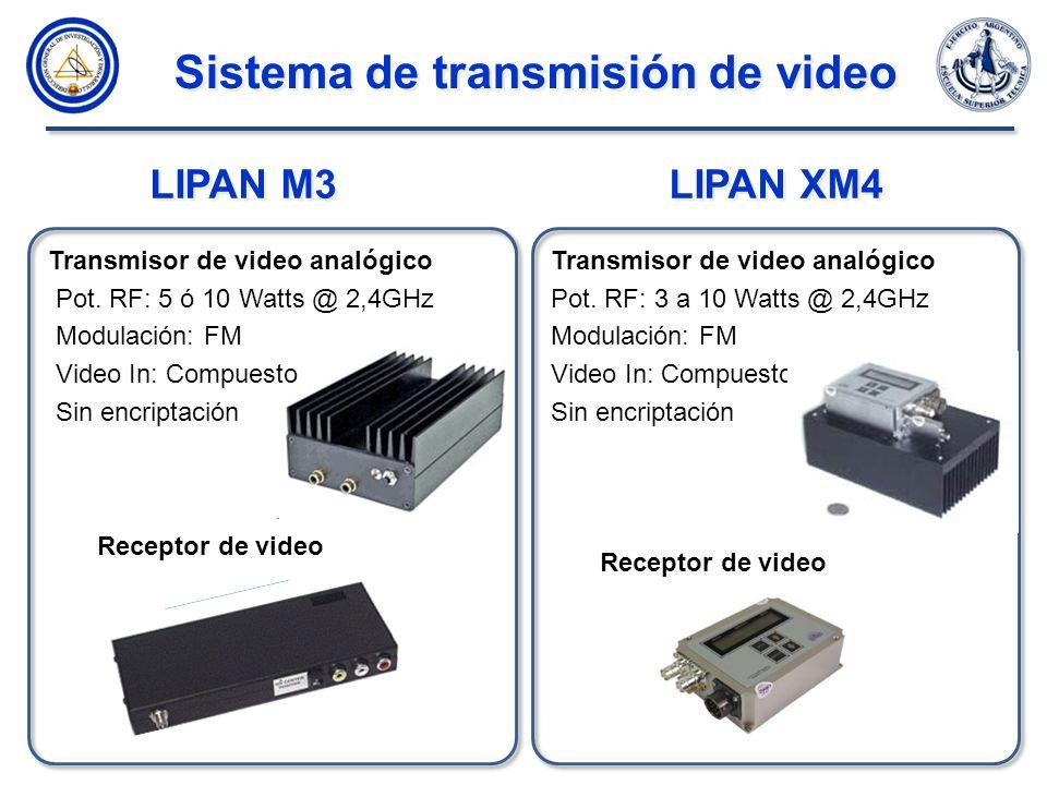Sistema de transmisión de video actual Sistema de transmisión de video actual TX RX OEM Video Compuesto Video Compuesto Video sin encriptar