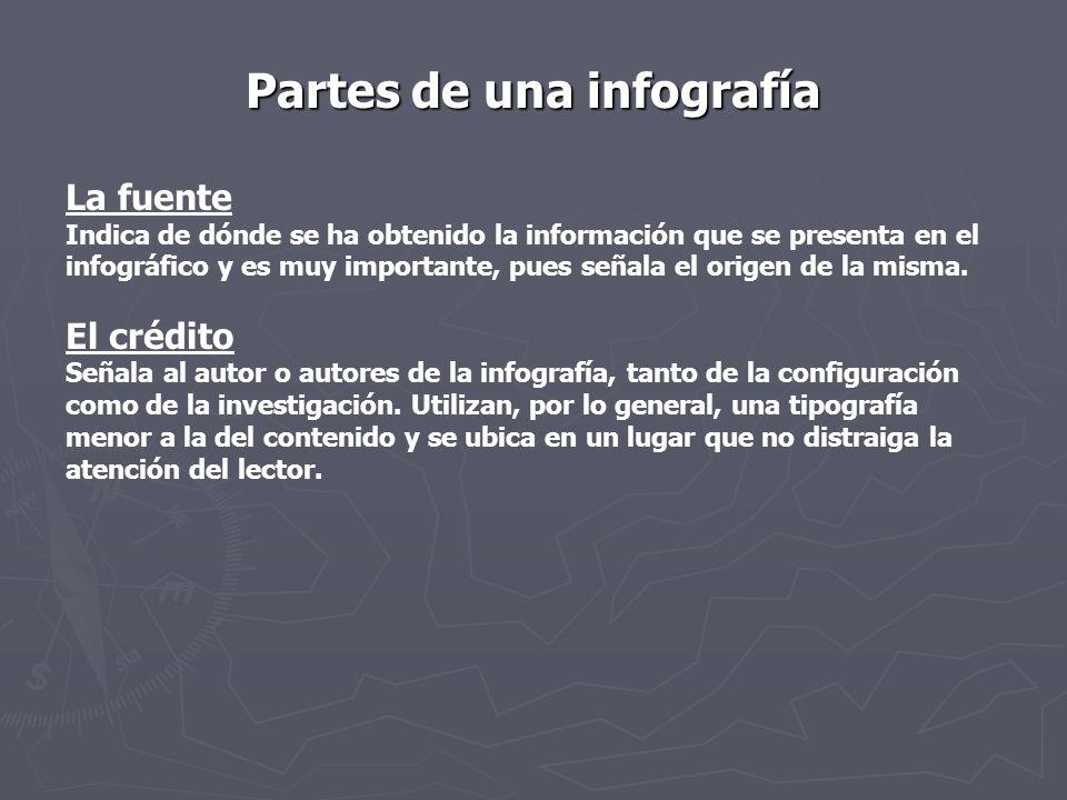 Partes de una infografía La fuente Indica de dónde se ha obtenido la información que se presenta en el infográfico y es muy importante, pues señala el