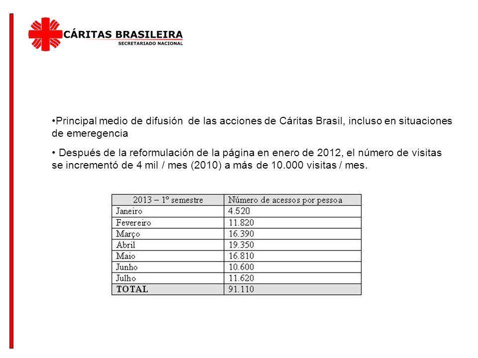 Principal medio de difusión de las acciones de Cáritas Brasil, incluso en situaciones de emeregencia Después de la reformulación de la página en enero de 2012, el número de visitas se incrementó de 4 mil / mes (2010) a más de 10.000 visitas / mes.