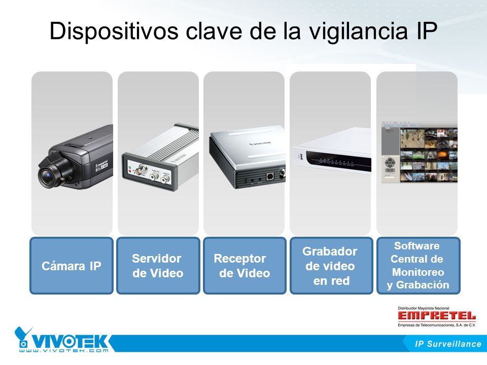Dispositivos clave de la vigilancia IP Cámara IP Servidor de Video Receptor de Video Grabador de video en red Software Central de Monitoreo y Grabación