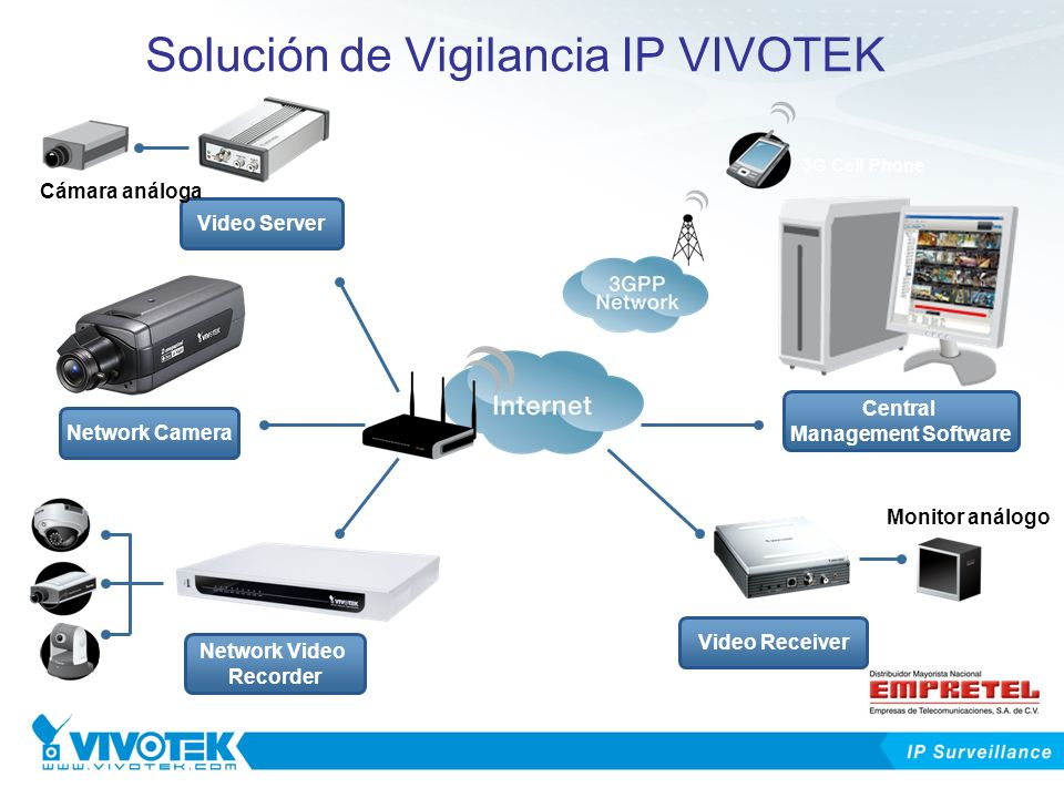 Outline Overview of IP Surveillance VIVOTEK Product Lines –Network Cameras –Video Servers –Video Receiver –Network Video Recorder –Central Management Software –Accessories Evolution of Video Surveillance