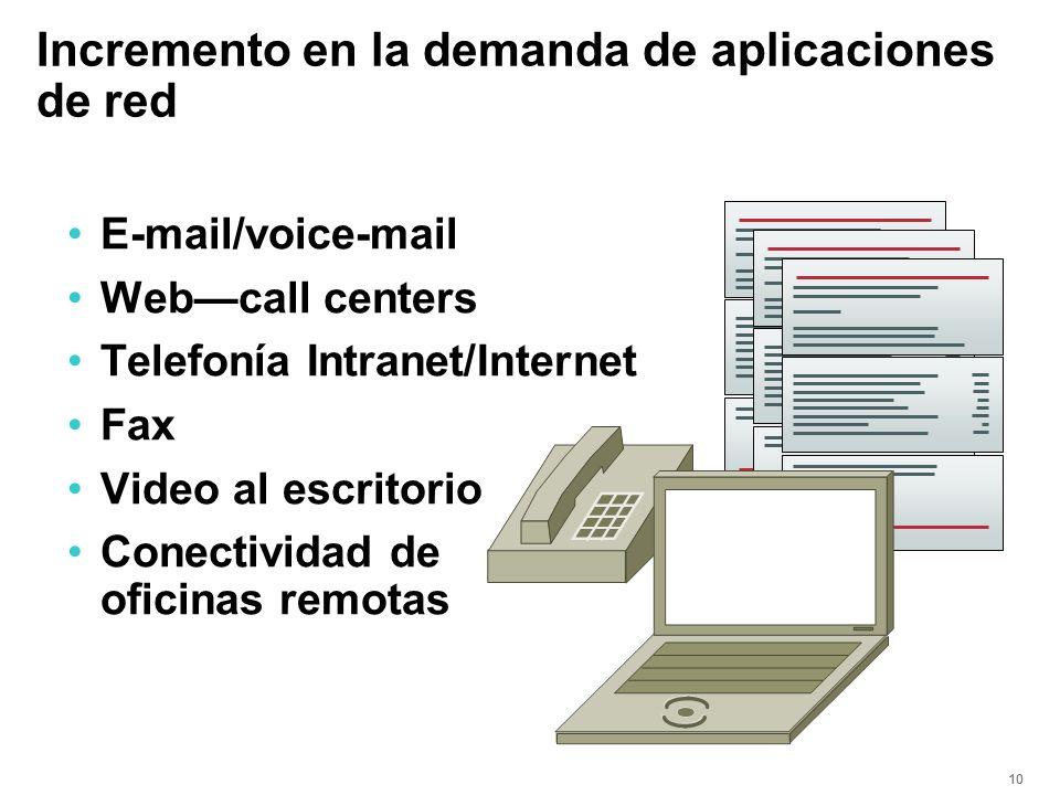 10 Incremento en la demanda de aplicaciones de red E-mail/voice-mail Webcall centers Telefonía Intranet/Internet Fax Video al escritorio Conectividad