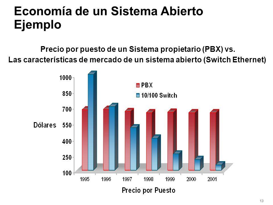 13 Economía de un Sistema Abierto Ejemplo Precio por puesto de un Sistema propietario (PBX) vs. Las características de mercado de un sistema abierto (