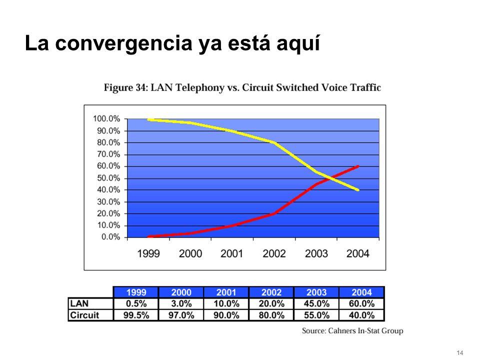 14 La convergencia ya está aquí