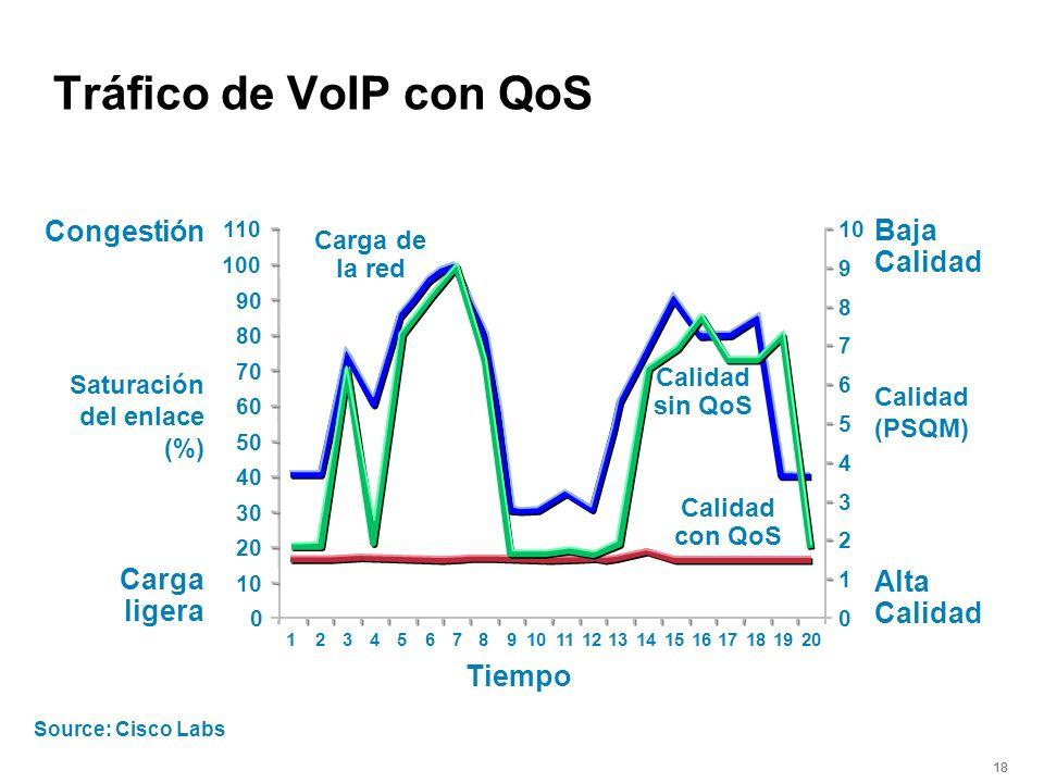 18 Source: Cisco Labs 0 10 20 30 40 50 60 70 80 90 100 110 0 1 2 3 4 5 6 7 8 9 10 Tiempo Saturación del enlace (%) Calidad (PSQM) Congestión Carga lig