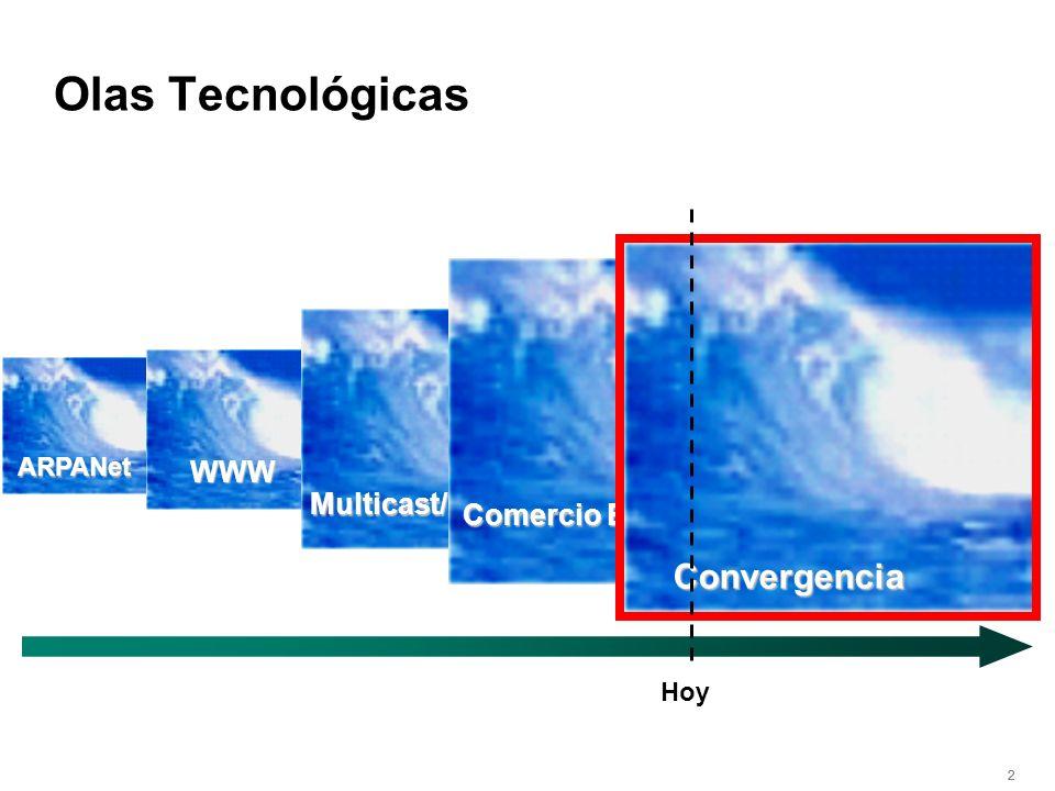 222 ARPANet WWW Multicast/Video Hoy Comercio Electrónico Convergencia Olas Tecnológicas