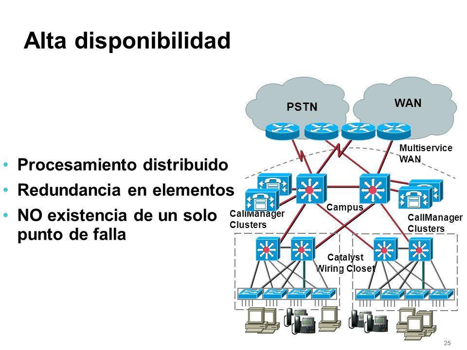 25 Alta disponibilidad Procesamiento distribuido Redundancia en elementos NO existencia de un solo punto de falla Campus Catalyst Wiring Closet PSTN W