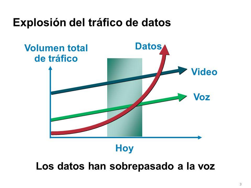 333 Los datos han sobrepasado a la voz Voz Datos Volumen total de tráfico Hoy Video Time Explosión del tráfico de datos