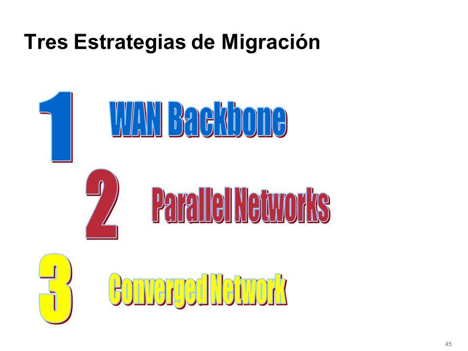 45 Tres Estrategias de Migración