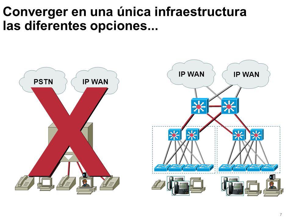 777 PBX IP WAN Catalyst Backbone Gigabit Ethernet Red Convergente (Voz y Video son datos) Switches Routers Telefonía IP para el Escritorio Video en el
