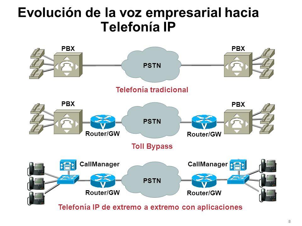 888 PBX Router/GW CallManager Telefonía tradicional Toll Bypass Telefonía IP de extremo a extremo con aplicaciones Router/GW PSTN Evolución de la voz