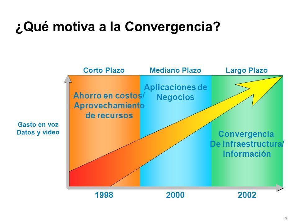 999 Aplicaciones de Negocios Ahorro en costos/ Aprovechamiento de recursos Convergencia De Infraestructura/ Información Corto PlazoMediano PlazoLargo