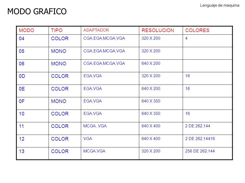 MODO GRAFICO MODOTIPO ADAPTADOR RESOLUCIONCOLORES 04COLOR CGA,EGA,MCGA,VGA320 X 2004 05MONO CGA,EGA,MCGA,VGA320 X 200 06MONO CGA,EGA,MCGA,VGA640 X 200 0DCOLOR EGA,VGA320 X 20016 0ECOLOR EGA,VGA640 X 20016 0FMONO EGA,VGA640 X 350 10COLOR EGA,VGA640 X 35016 11COLOR MCGA, VGA640 X 4002 DE 262,144 12COLOR VGA640 X 4002 DE 262,14416 13COLOR MCGA,VGA320 X 200256 DE 262,144 Lenguaje de maquina