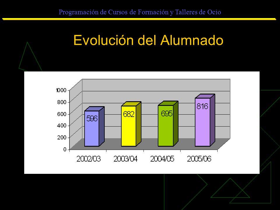 Programación de Cursos de Formación y Talleres de Ocio Evolución del Alumnado