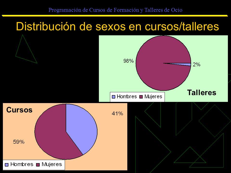 Programación de Cursos de Formación y Talleres de Ocio Distribución de sexos en cursos/talleres Cursos Talleres