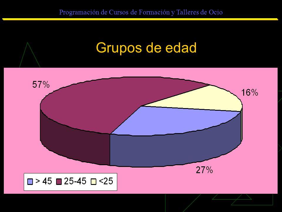 Programación de Cursos de Formación y Talleres de Ocio Grupos de edad