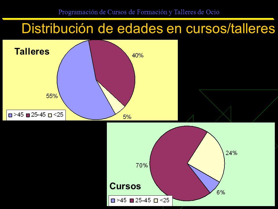 Programación de Cursos de Formación y Talleres de Ocio Distribución de edades en cursos/talleres Talleres Cursos