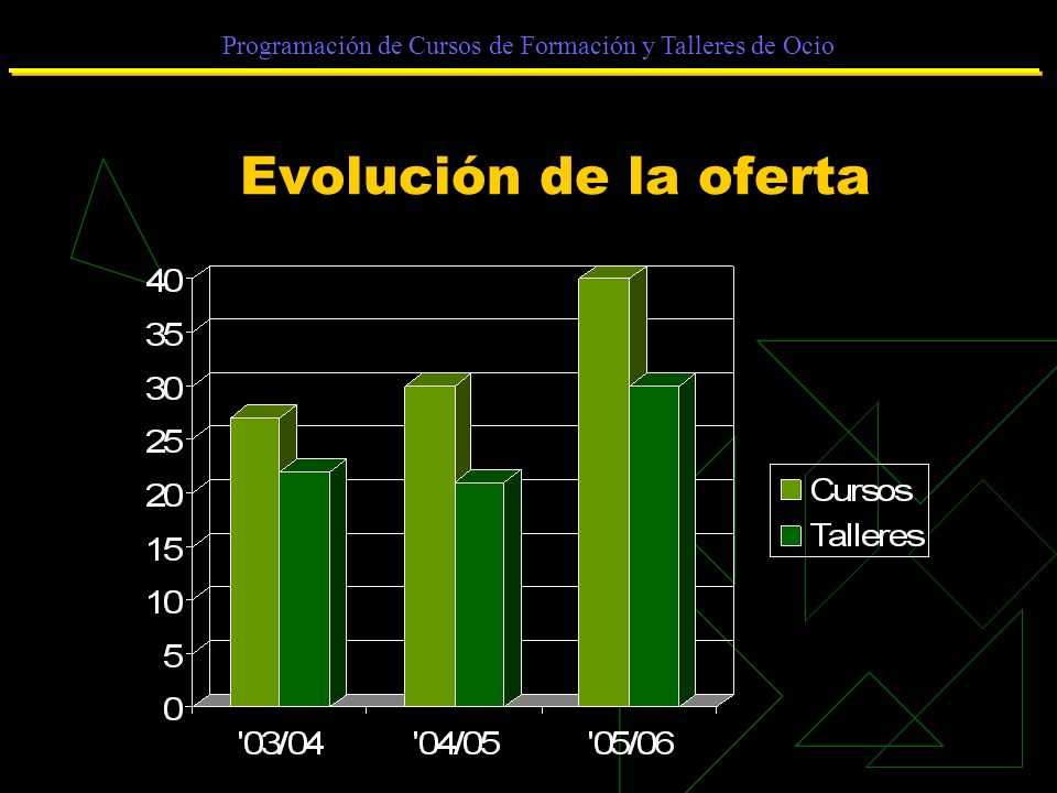 Programación de Cursos de Formación y Talleres de Ocio Evolución de la oferta