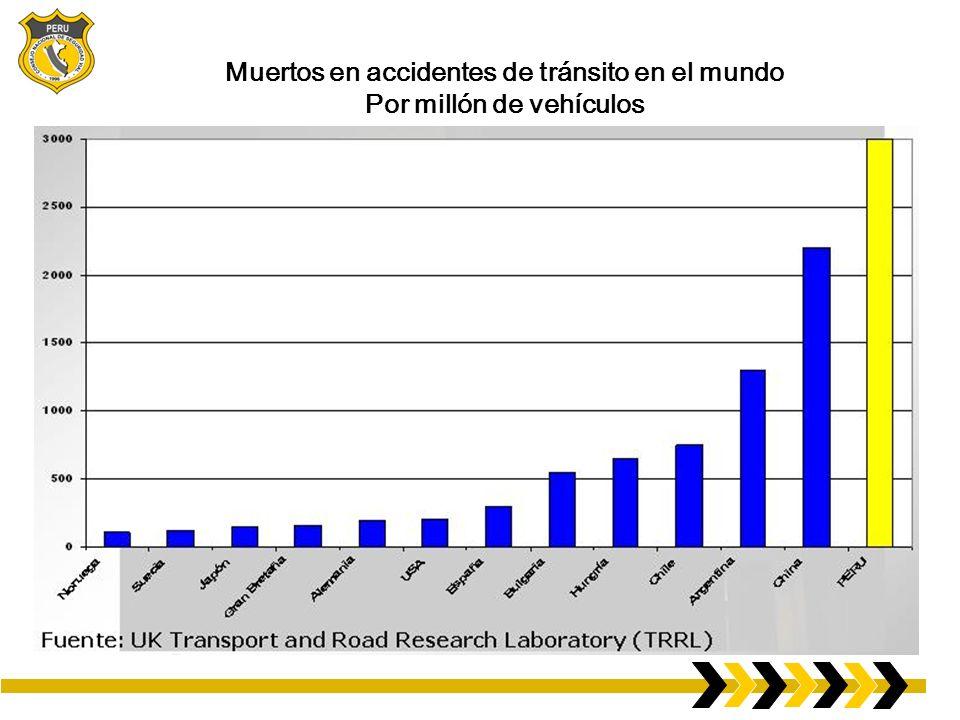 Población, defunciones por accidentes de tránsito, y vehículos de motor matriculados, por grupos de ingresos: Más del 90% de las víctimas mortales por causa del tránsito se produce en los países de ingresos bajos y medianos, que sólo tienen el 48% de los vehículos del mundo.
